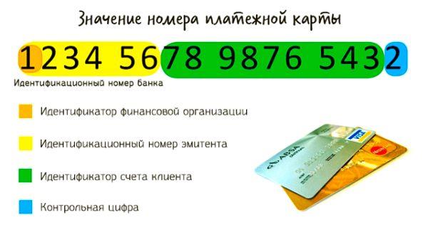 Значение номера карты